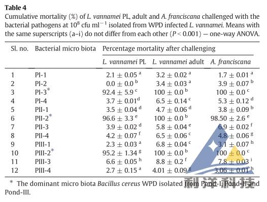 4、讨论 &nbsp&nbsp&nbsp&nbsp&nbsp&nbsp&nbsp&nbsp&nbsp&nbsp&nbsp   2012年,白斑病的危害在印度的南部安德拉邦发生的很缓慢。到了2013年,它已经蔓延到了安德拉邦的其它区域,包括内洛尔,Prakasam,Gundur,克里希纳,&nbspWest&nbspKodavari&nbspand&nbspEast&nbspKodavari区域。也蔓延到泰米尔纳德邦的纳格伯蒂讷姆,Sirkali,Cudalore,Velankanni,Pudhukot