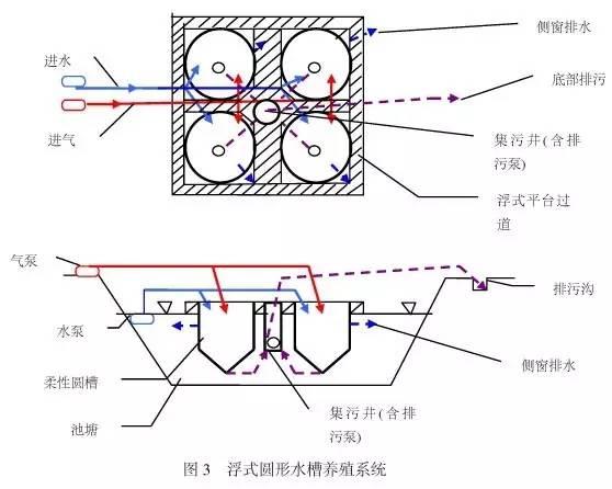 ②浮式圆形水槽养殖系统构成与设计制作 系统由浮式平台,柔性圆槽