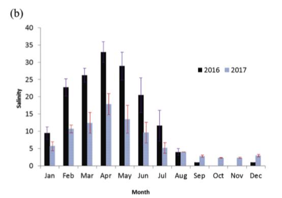 论文解读:稻-虾养殖池塘低氧条件解析