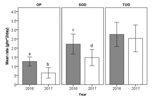 耗氧量的计算原理_包括可氧化的有机物与无机物,但因为水中可氧化的无机物一般较少,所以有关耗氧量的测定结果,反映的是水体中有机污染物的总量.