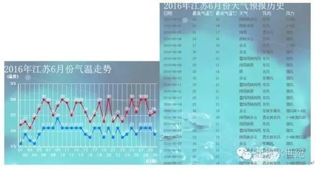 6年江苏6月份天气预报图(央视网)-如何打好六月河蟹塘消毒 保卫战