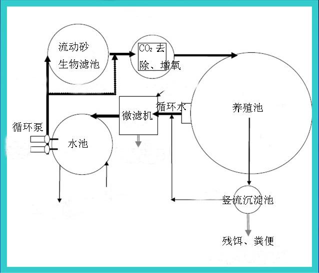 循环水系统投用和正常操作方案图片