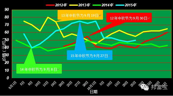 广东十一选五走势图 3