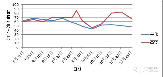 广东十一选五走势图 4