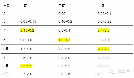广东十一选五走势图 8