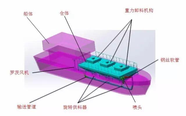 船上风送系统结构图示