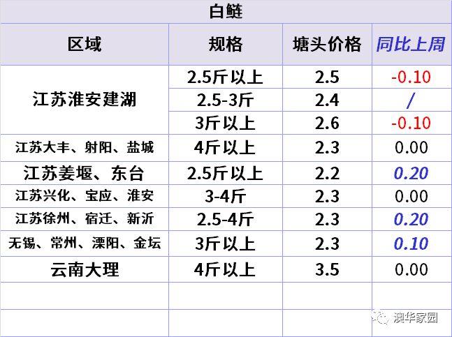 2018年第10周对虾罗非鱼白鲢鳊鱼草鱼叉尾黄颡鲫