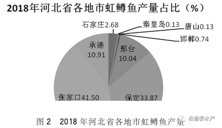 河北省冷水鱼养殖尾水治理技术初探