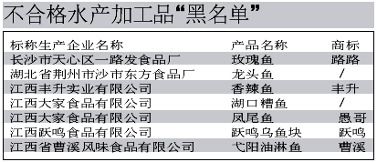 """水产加工品近三成""""不能吃"""""""