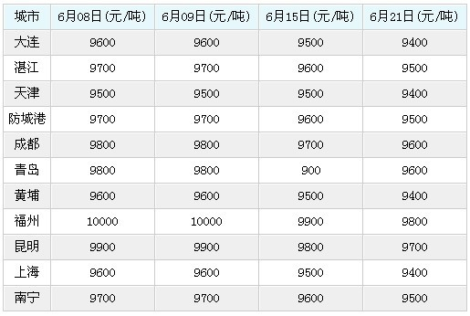 6月22日广州港上海港天津港大连港鱼粉行情综述