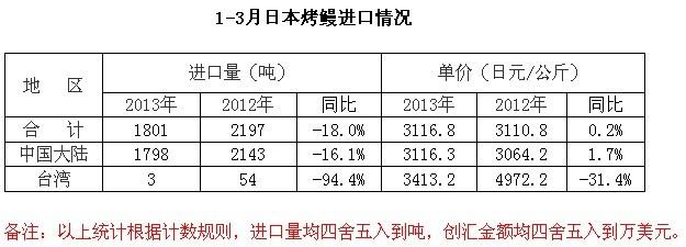 2013年3月份日本进口烤鳗进口月报