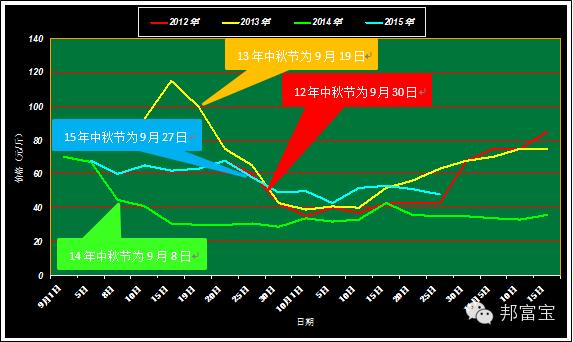 广东十一选五走势图 2