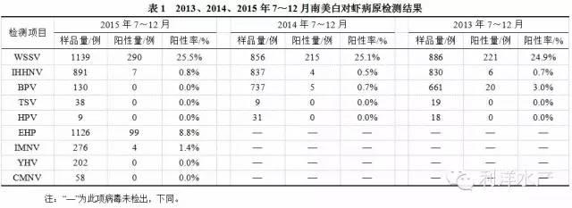 2015年7~12月南美白对虾8种病原检测报告