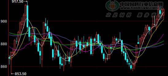 美国豆粕期货行情_二,市场分析   1,美豆期货及连盘豆粕期货市场