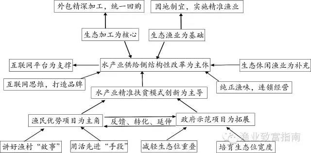精准扶贫助力江西井冈山水产业供给侧结构性改革