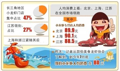 截至7月邵伯销售小龙虾1900吨 江苏扬州人均消费