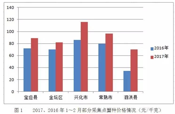 2017年江苏省河蟹养殖面积稳中有升 放苗密度降混