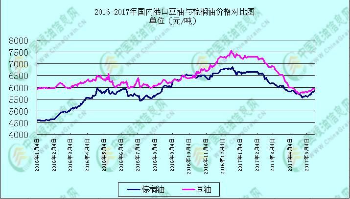 近期国内豆油市场价格呈上涨态势,原因在于:近期国内油厂豆粕成交量疲软,而且美盘大豆期货一直维持在960-980美分一线震荡走势,油厂为保障压榨利润,采取挺油降粕的模式,支撑国内豆油市场价格上行。中国粮油信息网分析师李方玉认为,短期国内豆油价格仍有上升空间,但6月中旬左右或将有下跌的可能。原因在于:近期马来西亚棕榈油和原油均有利好出现,在外盘油脂的带动下国内豆油走势强劲,而且国内期货操作上的多油空粕的格局未变,提振国内豆油市场价格走强。但从货币上看近期美元指数持续下行,据了解主要是由于大量资金为规避风险而外