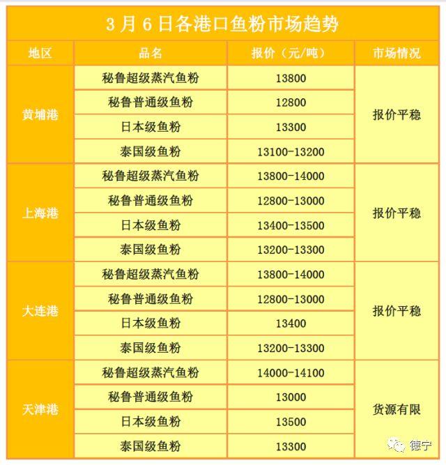 3月6日饲料原料行情:浙江地区鱼粉降百元,豆粕