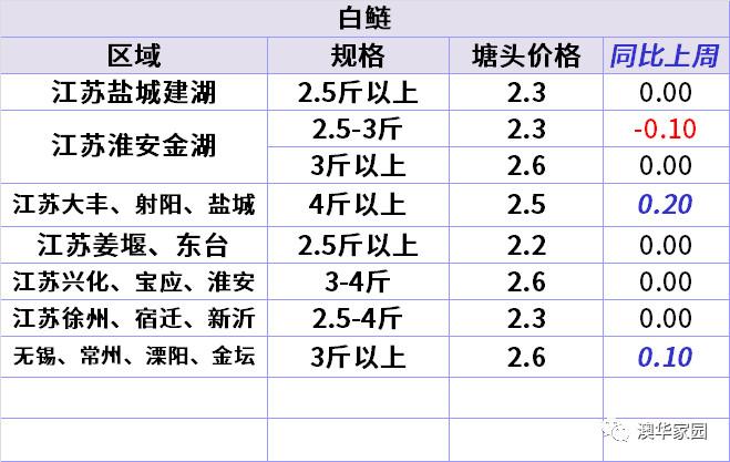 2018年第12周对虾罗非鱼白鲢鳊鱼草鱼叉尾黄颡鲫