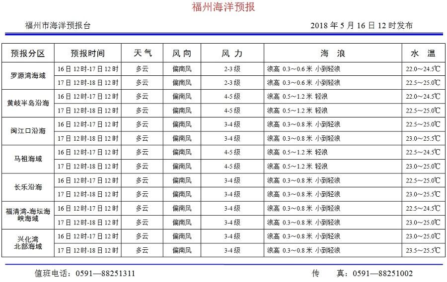 2018年5月16日福建福州海洋预报