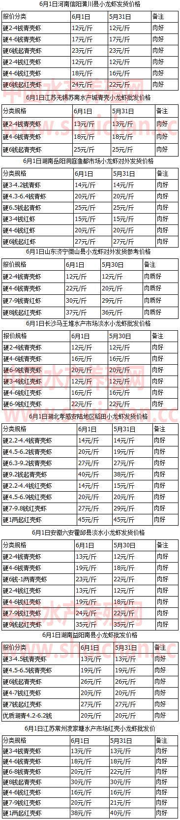 6月1日长沙岳阳无锡安陆常州南县安陆潢川小龙虾价格播报