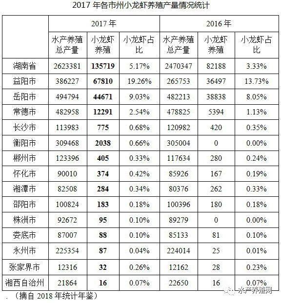 2018湖南省小龙虾产业发展报告2017年小龙虾养殖产