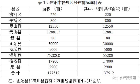 2018河南省小龙虾产业发展报告养殖面积21万亩左
