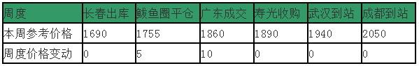 2018年第33周玉米综述:华北玉米上市倒计时