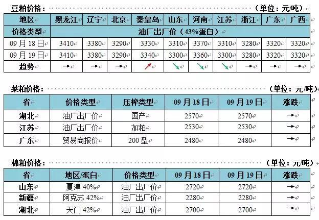 2018年9月19日豆粕玉米等饲料原料市场每日价格及