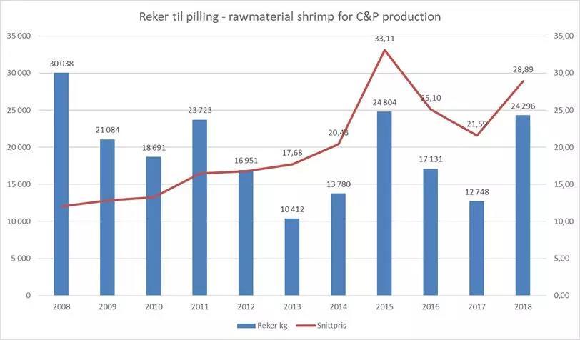 冷水虾量价齐涨,东欧、北欧商家依赖中国市场维持价格