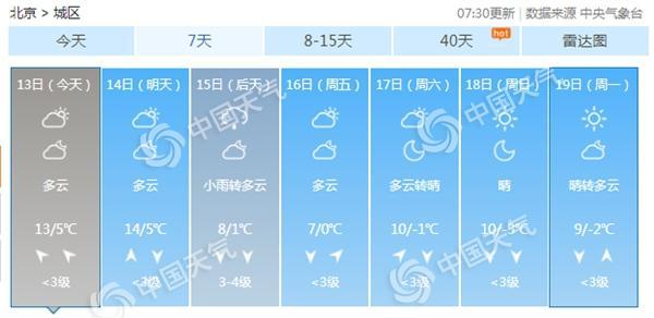 北京启动空气重污染黄色预警后天全市迎雨雪降