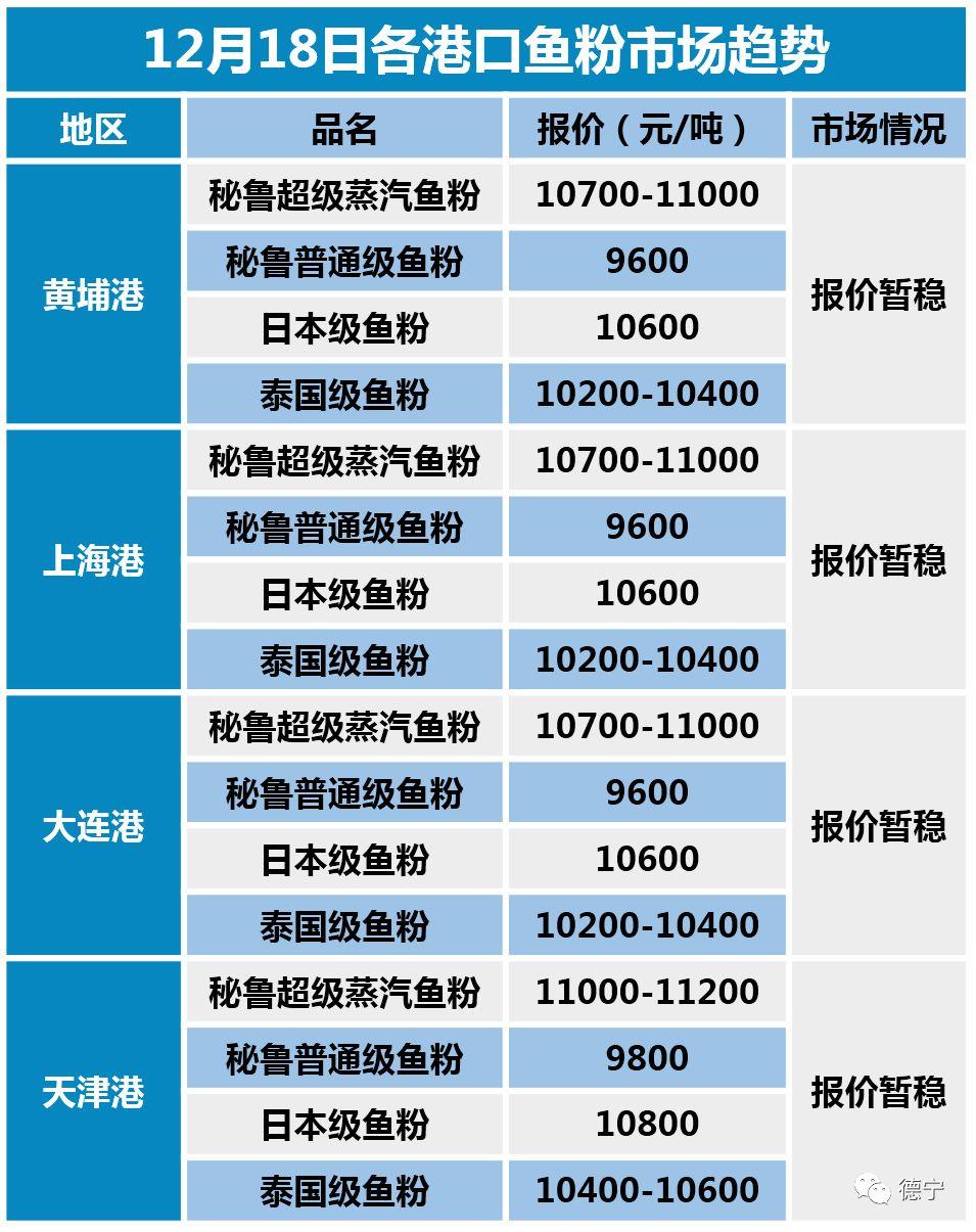 12月18日饲料原料行情:国产鱼粉下调至历史低位