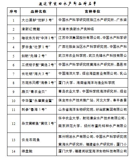 农业农村部渔业渔政管理局:水产新品种审定结果公示