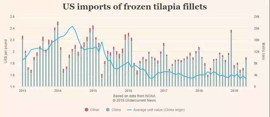 海南罗非鱼产业正经历黎明前的黑暗一旦贸易战结束市场将供不应求